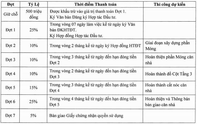 Phương thức thanh toán Phu Quoc Marina Square